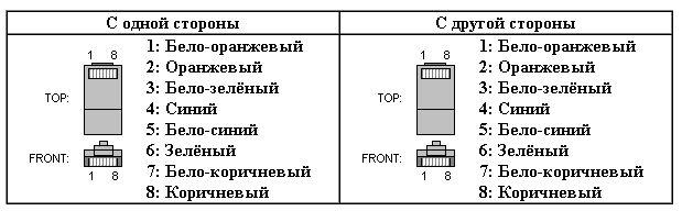 2. При соединении двух компьютеров crossover (карта-карта) используется следующая схема обжима.